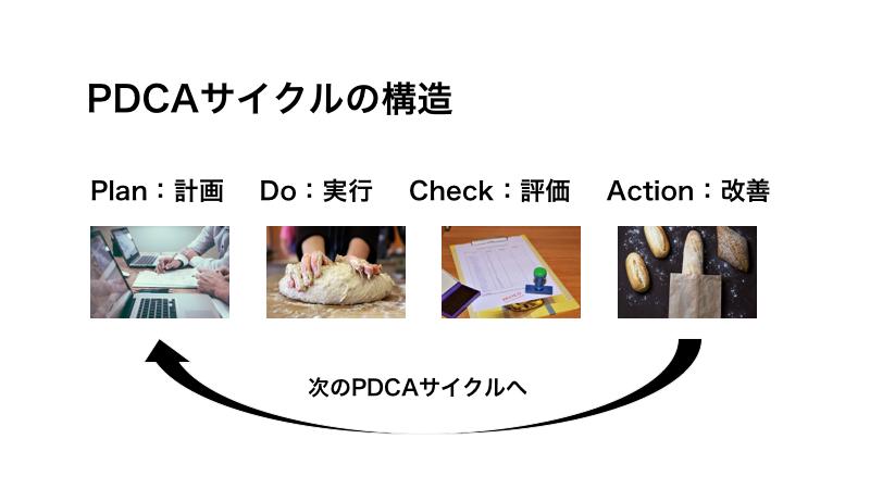 PDCAサイクルの構造