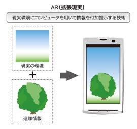AR拡張現実