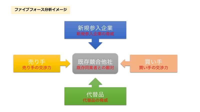 ファイブフォース分析イメージ